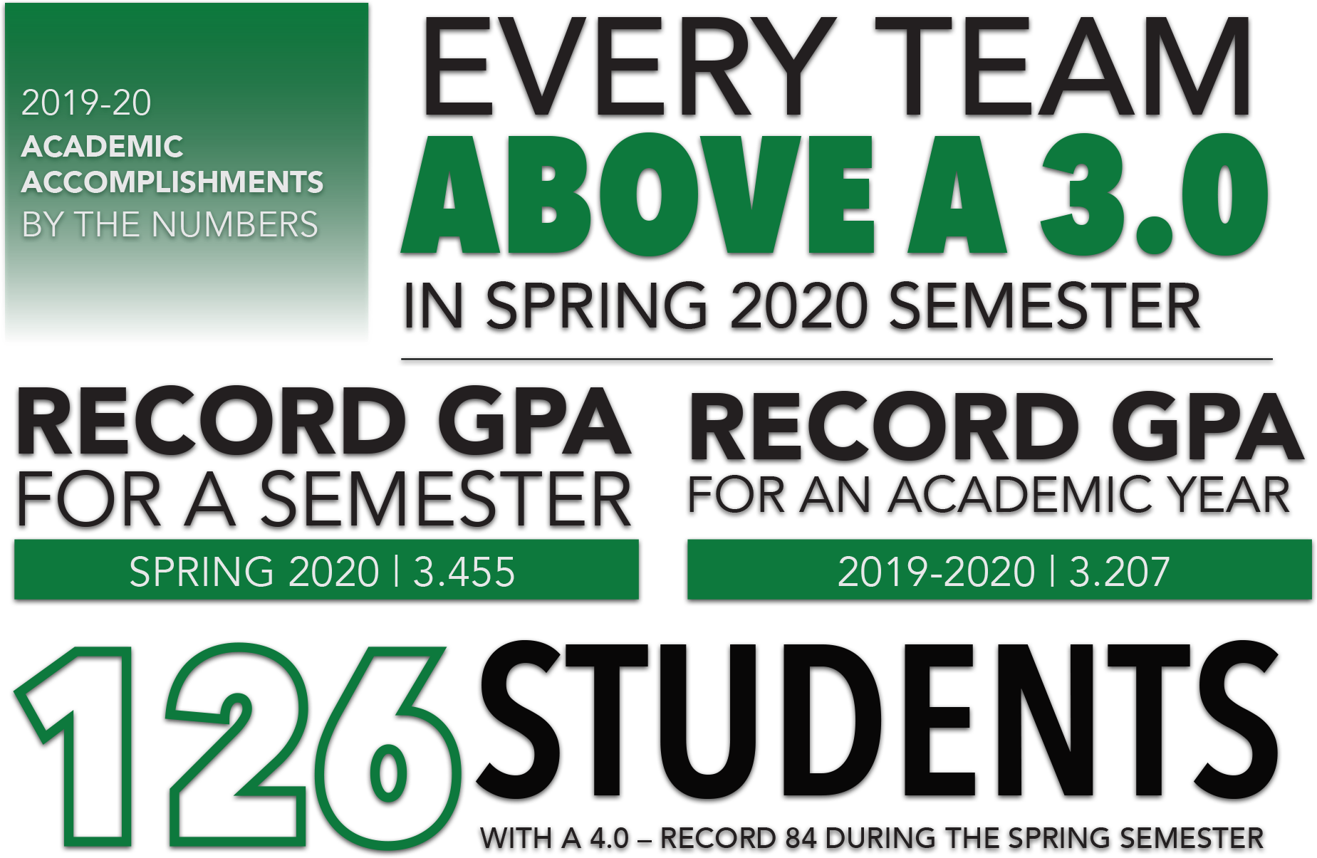 In 2019-20 North Texas student-athletes recorded a record 3.207 GPA. In Spring 2020, student-athletes recorded a record 3.455 GPA. Every Mean Green athletic program recorded above a 3.0 GPA. 126 student-athletes recorded a 4.0 GPA across the 2019-2020 academic year.