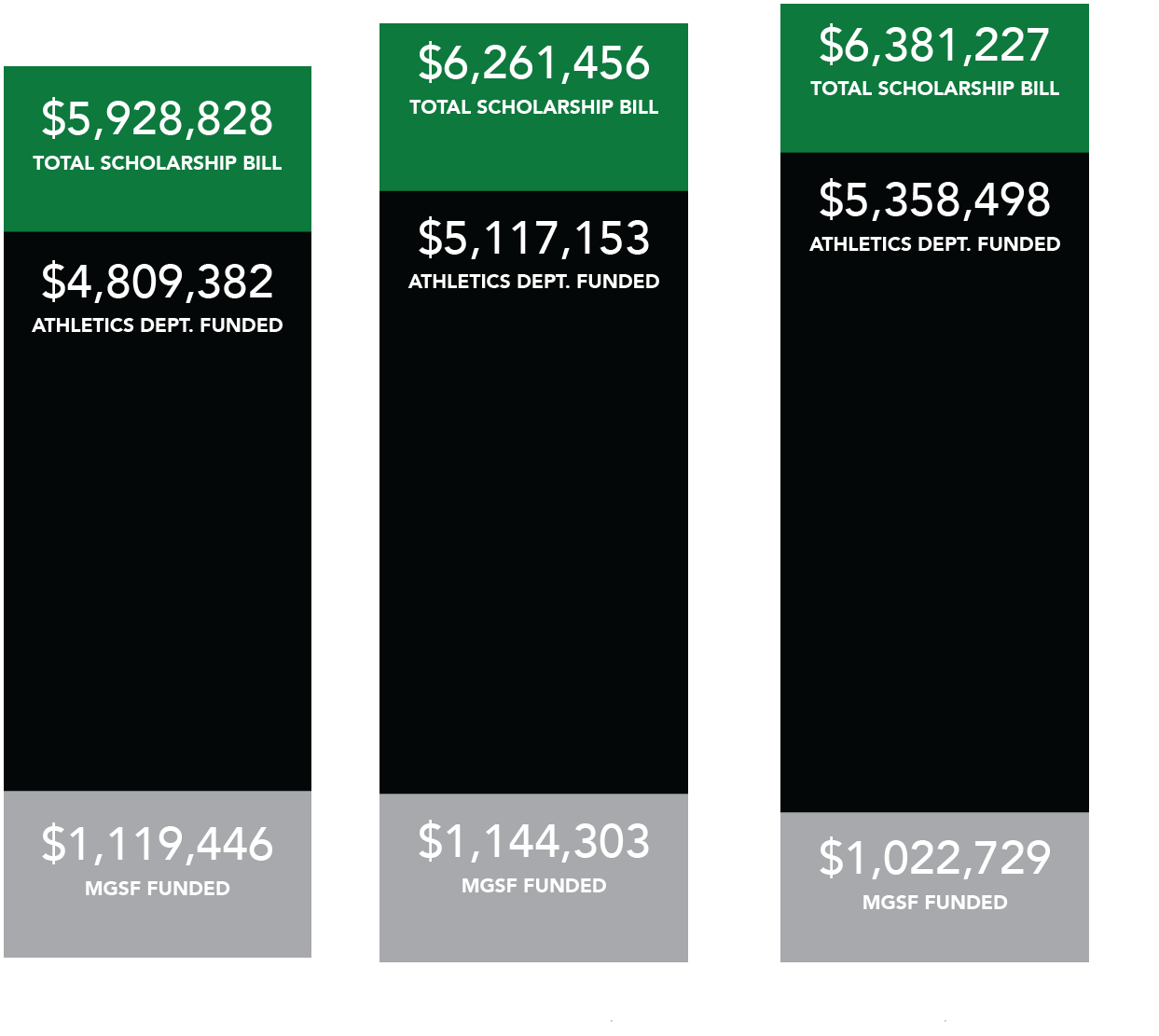Bar Chart displaying annual scholarship costs from 2017-2020. In 2017-18, the total scholarship bill was $5,928,828, the North Texas athletic department funded $4,809,382 and the MGSF funded $1,119,446. In 2018-19, the total scholarship bill was $6,261,456, the North Texas athletic department funded $5,117,153 and the MGSF funded $1,144,303. In 2019-20, the total scholarship bill was $6,381,227, the North Texas athletic department funded $5,358,498 and the MGSF funded $1,022,729.